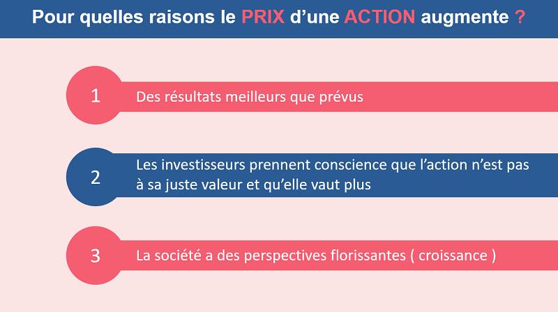 Les trois raisons qui peuvent faire augmenter le prix d'une action