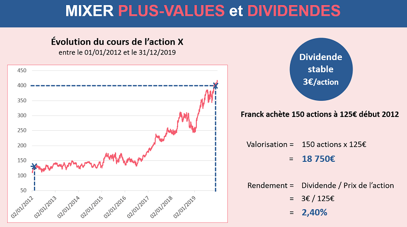 Mixer plus-values et dividendes