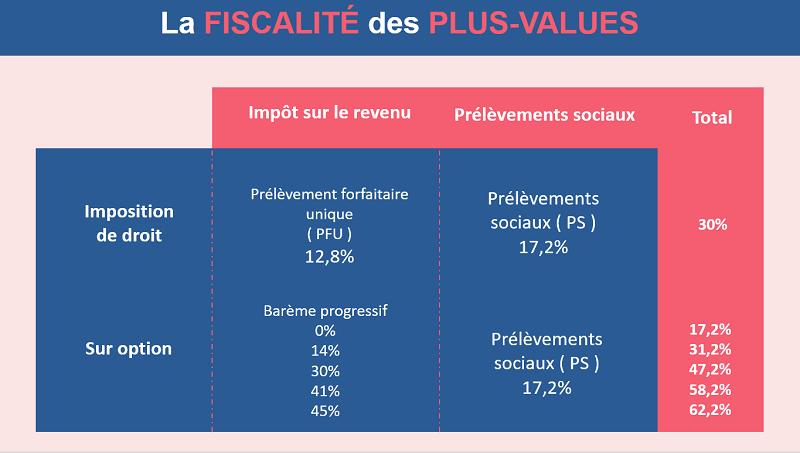 Tableau synthétique de la fiscalité des plus-values