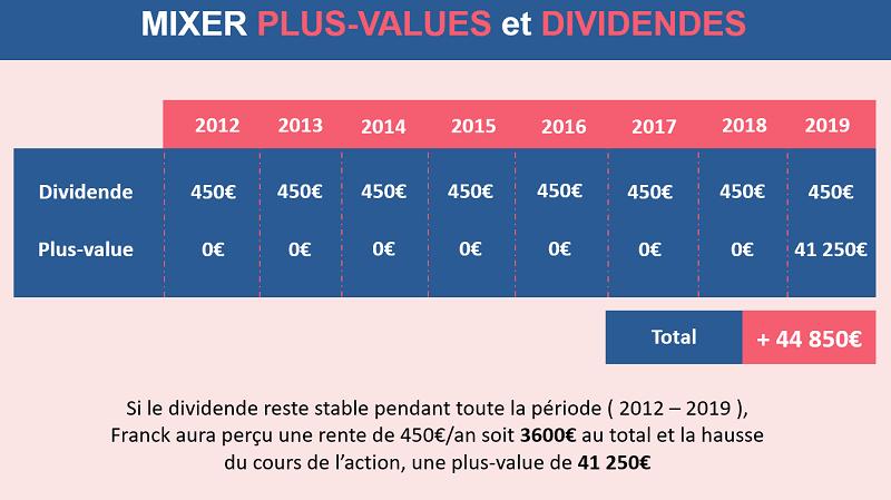 Un exemple des résultats qu'un investisseur peut obtenir en mixant plus-values et dividendes