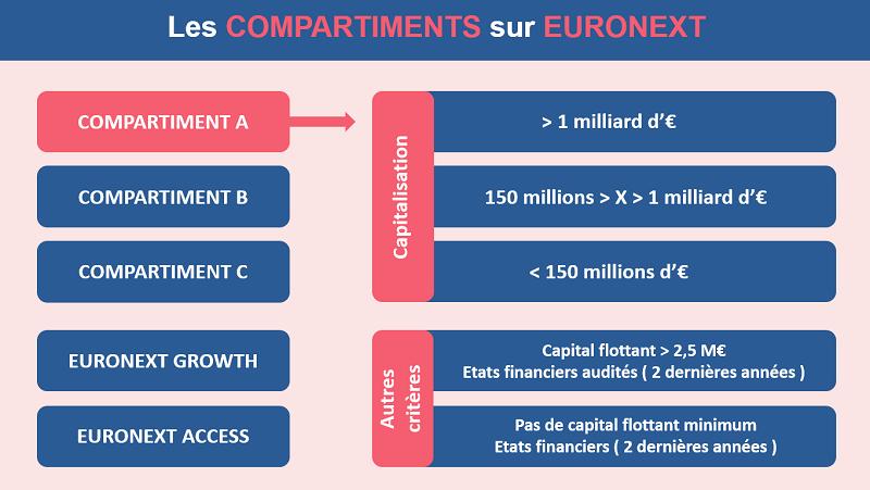 Les différents compartiment sur Euronext Paris