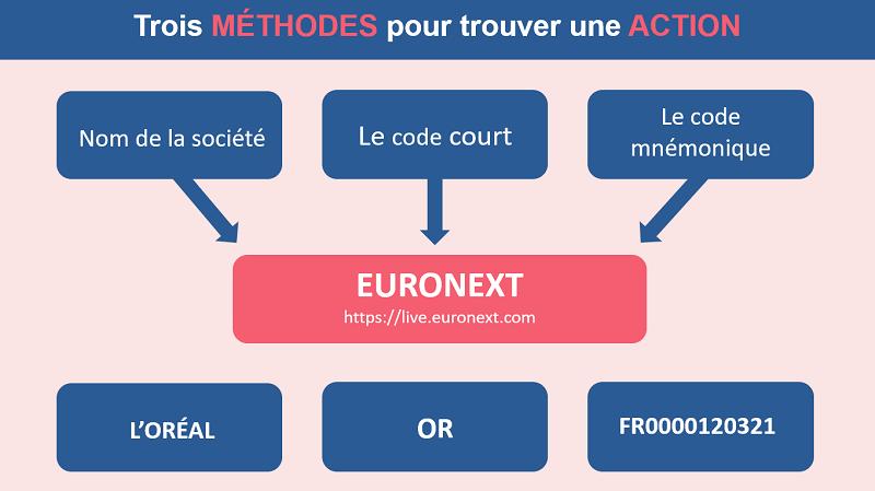 Trois méthodes pour identifier une action
