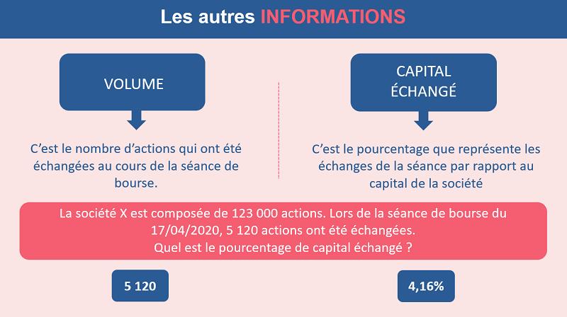 Un exemple pour comprendre le capital échangé sur une action