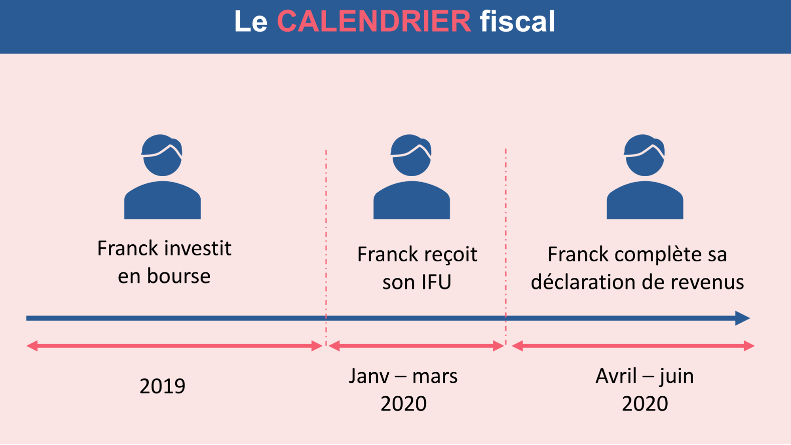 Le calendrier fiscal des dividendes