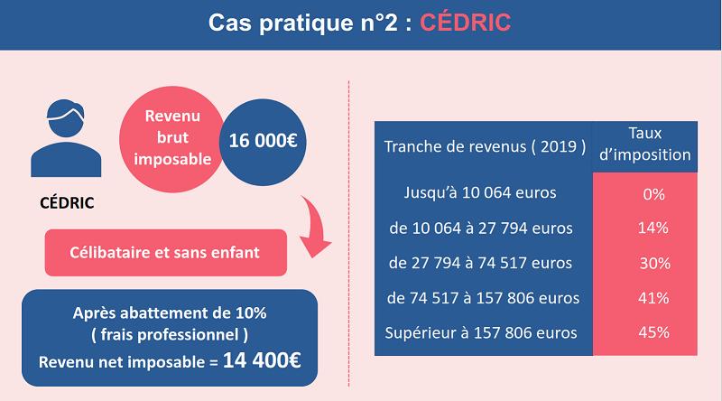 Le profil de Cédric