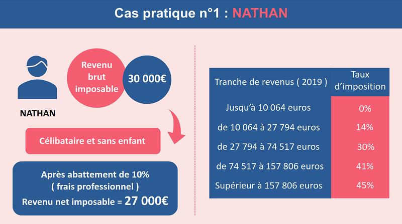 Le profil de Nathan