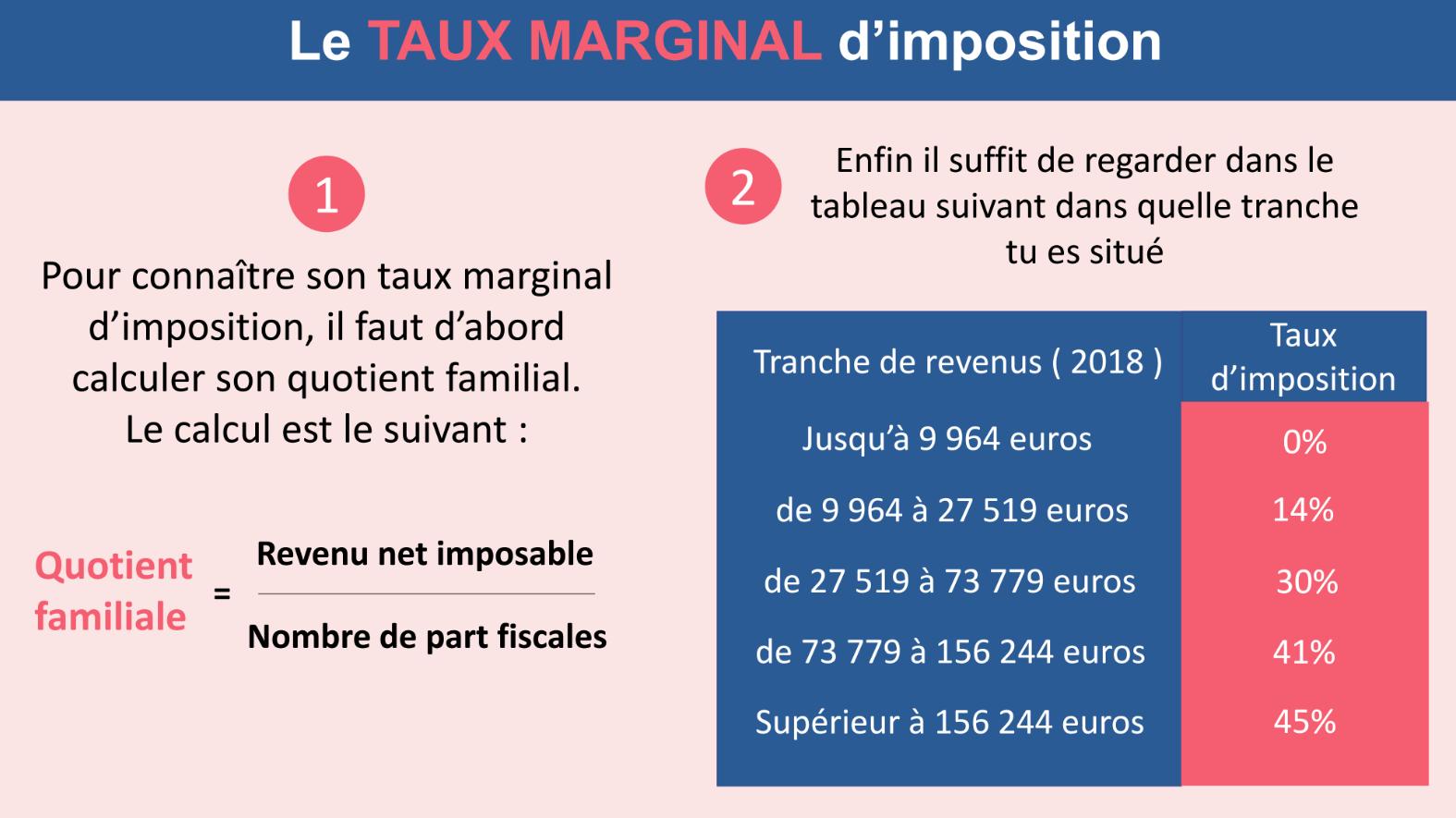 Le taux marginal d'imposition