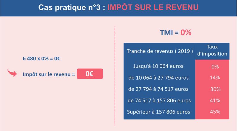 L'impôt sur le revenu de Paul sans plus-values