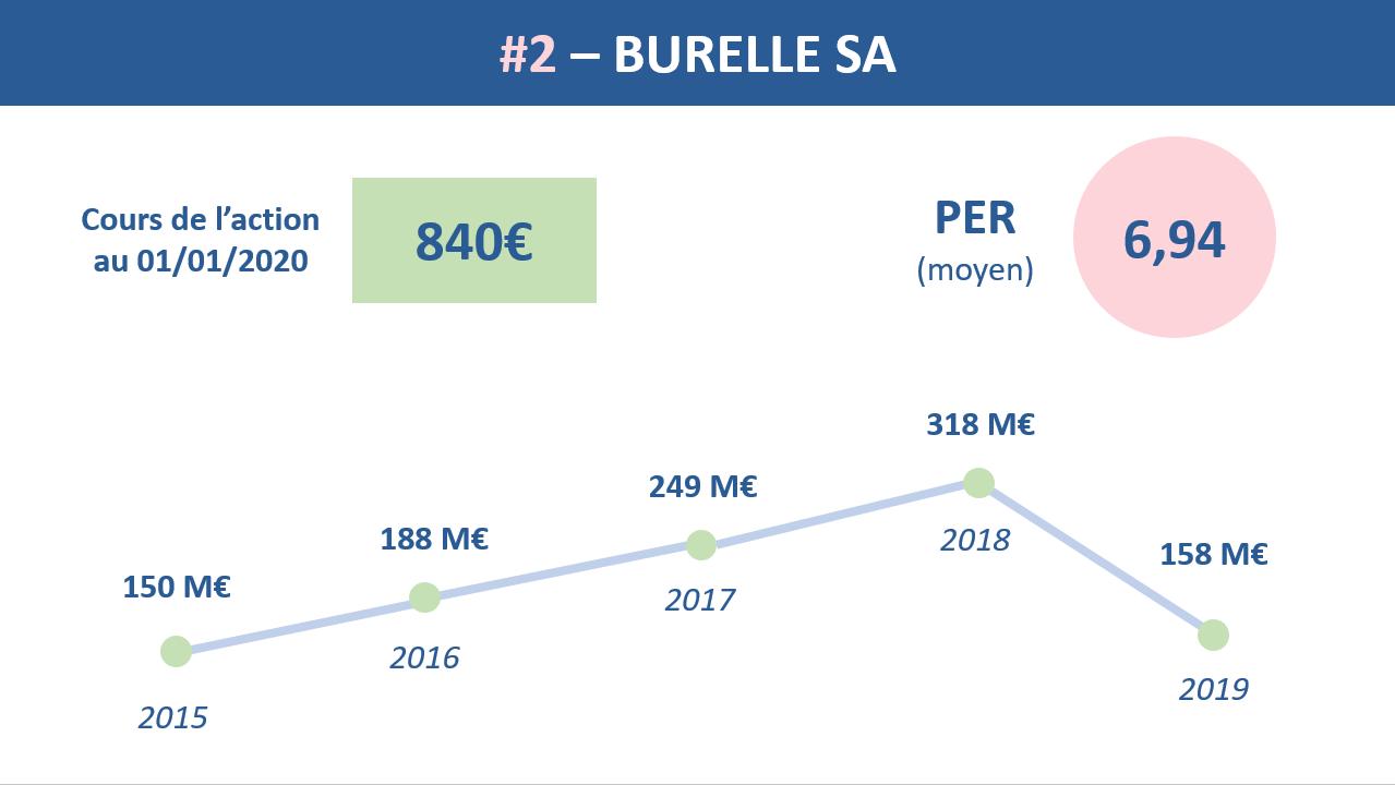 Burelle
