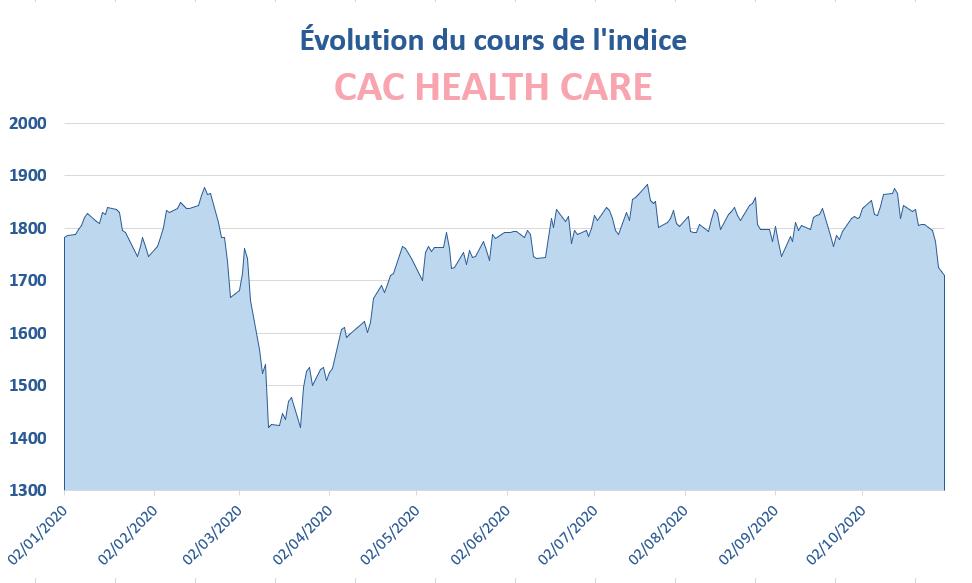 Évolution du cours de l'indice CAC HEALTH CARE