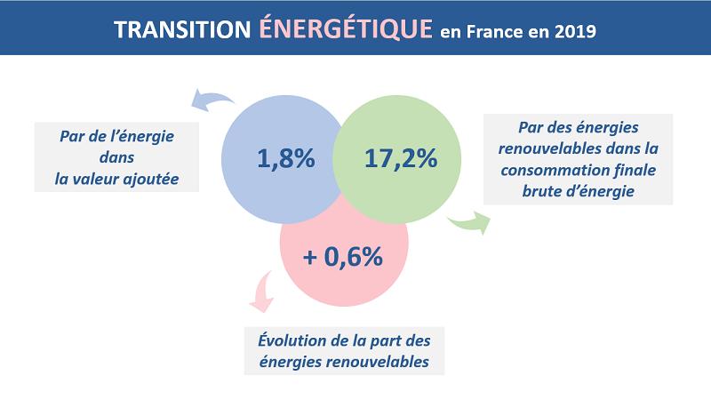 La transition énergétique en France en 2019