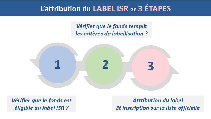 L'attribution du label ISR en trois étapes
