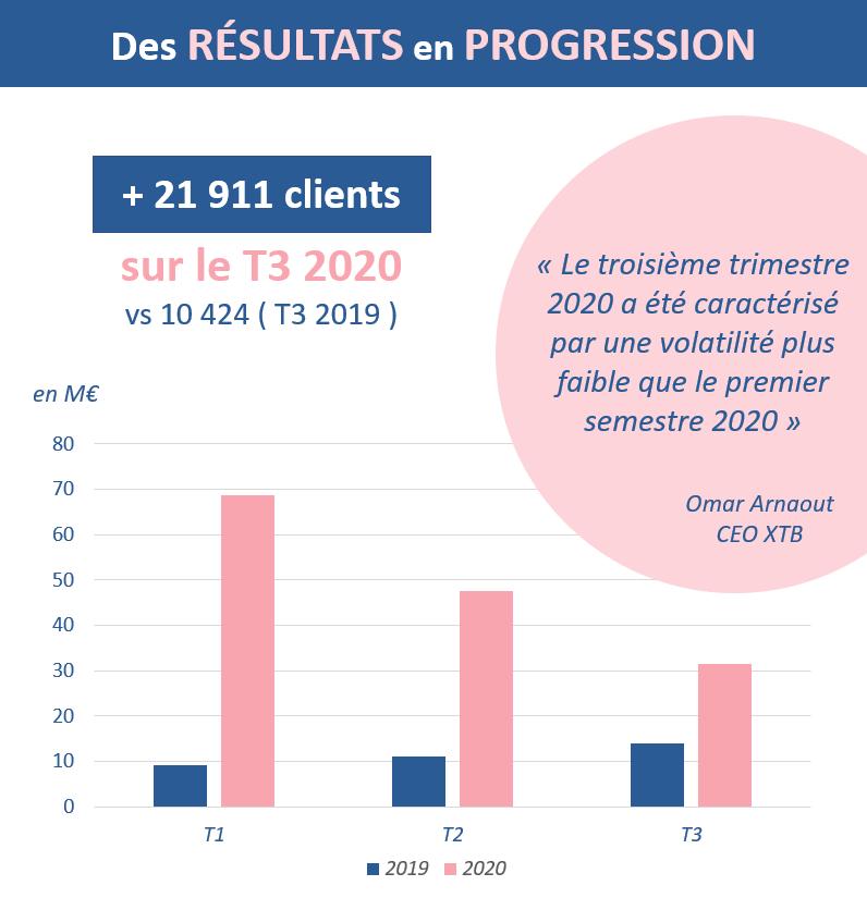 Des résultats en progression chez XTB au T3 2020
