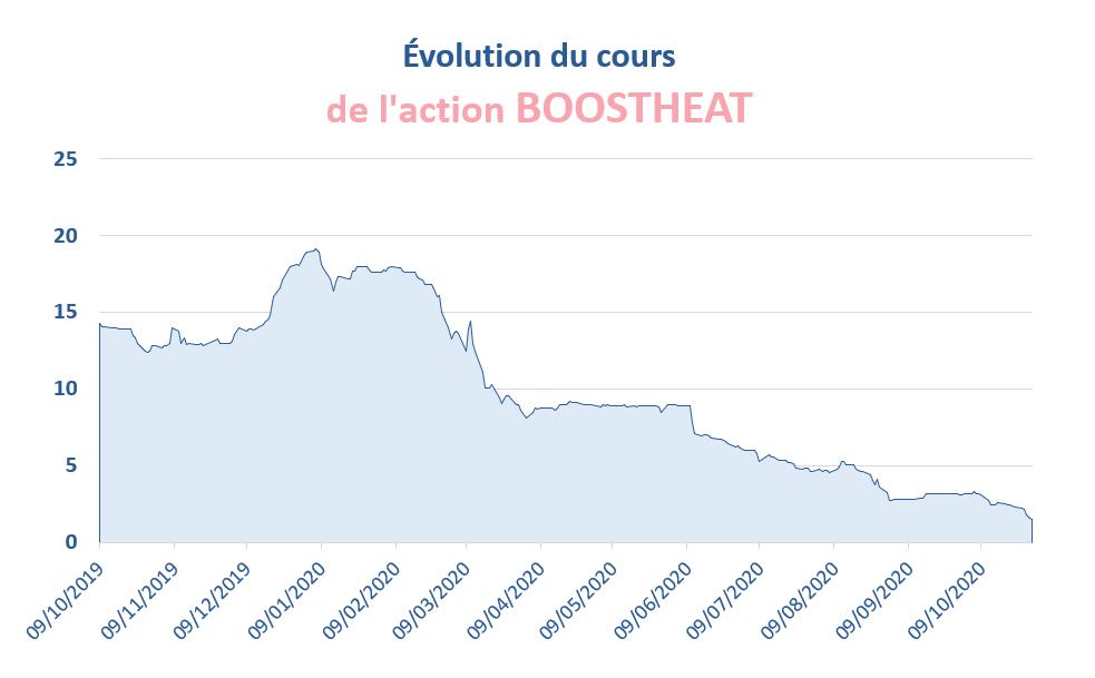 Évolution du cours de l'action BOOSTHEAT