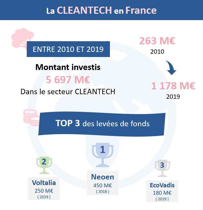 La Cleantech en quelques chiffres