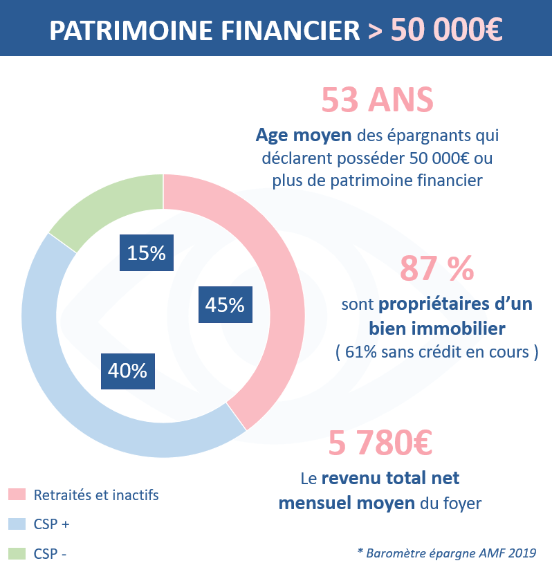 Le profil des épargnants qui possèdent un patrimoine supérieur à 50 000 euros