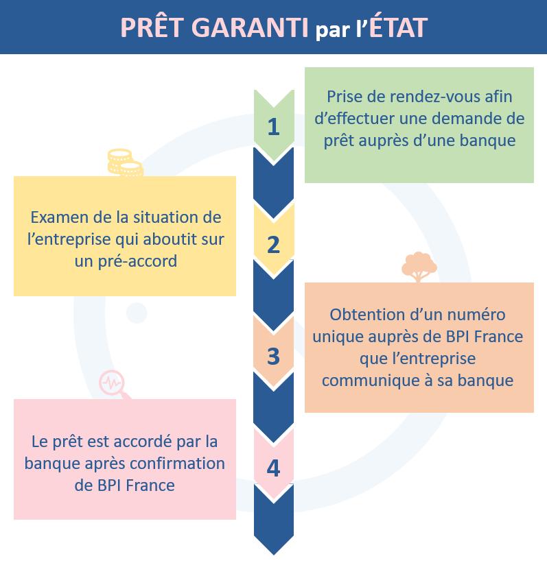 Les 4 étapes pour obtenir un prêt garanti par l'Etat PGE