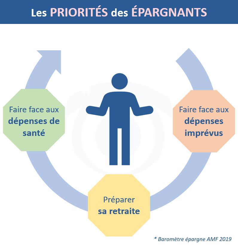 Les priorités des épargnants d'après le baromètre 2019 de l'épargne réalisé par l'AMF