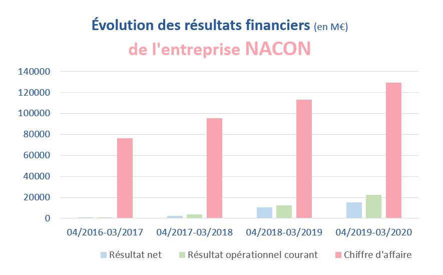 L'évolution des résultats financiers de l'entreprise NACON de 2017 à 2020