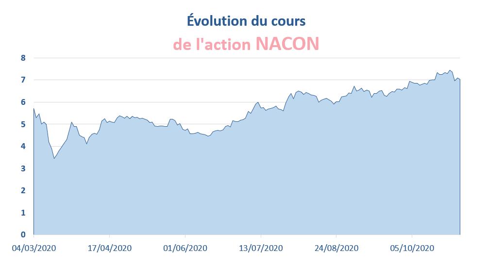 L'évolution du cours de bourse de l'action NACON depuis son introduction sur Euronext