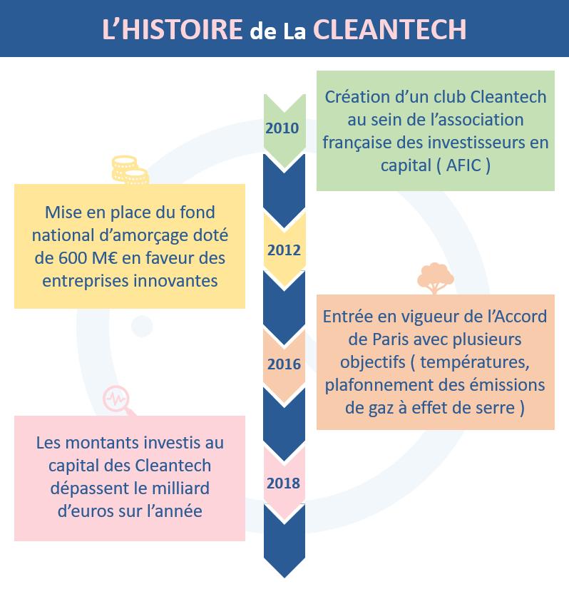 L'histoire de la Cleantech en France depuis 2010