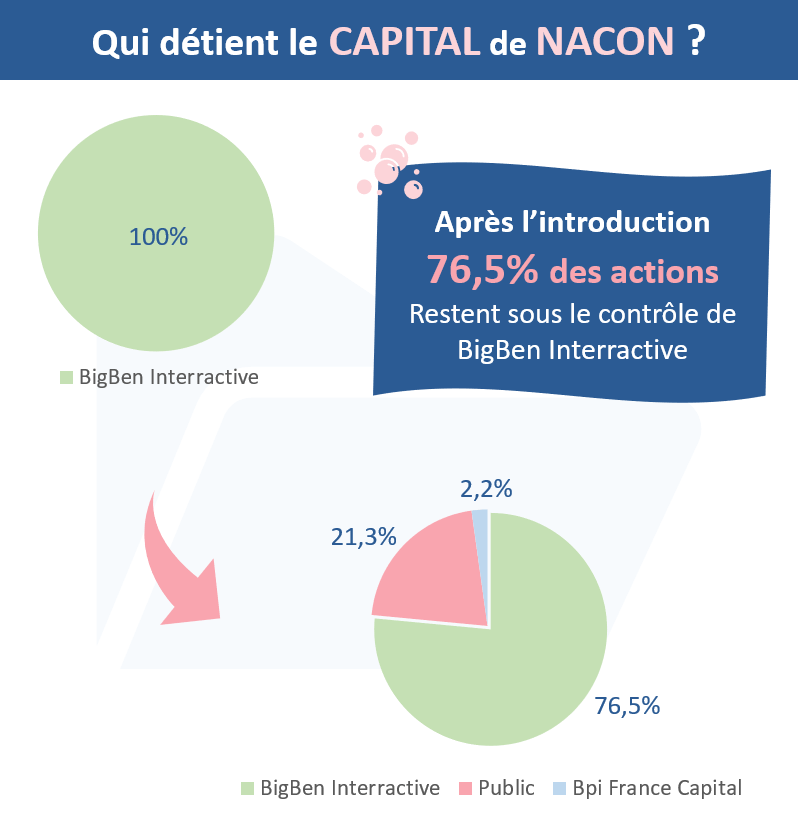 Qui détient le capital de l'action NACON