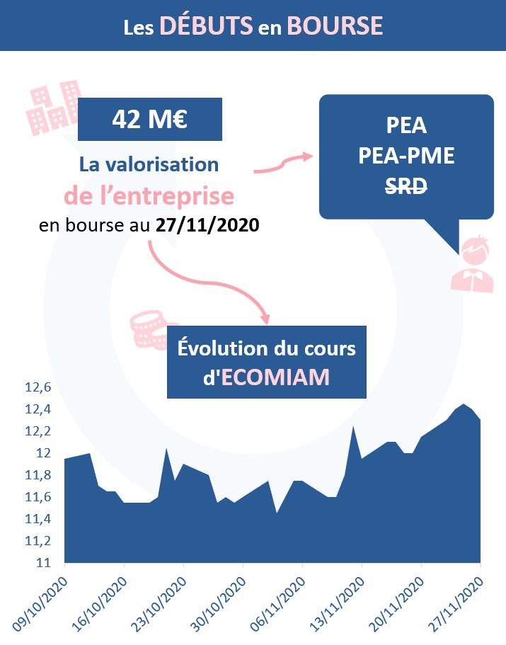 Les débuts d'ECOMIAM sur Euronext Growth en chiffres
