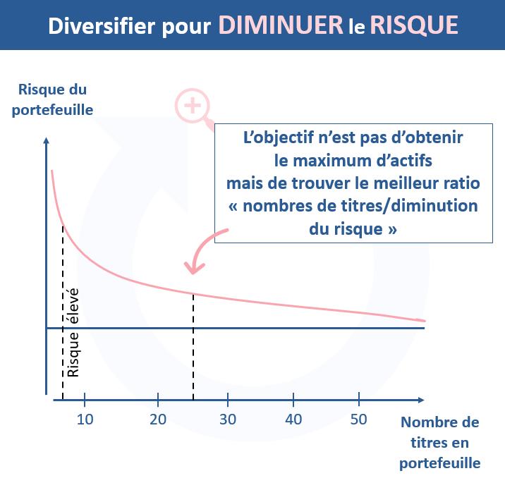 Plus le nombre de titres en portefeuille augmente plus le risque diminue