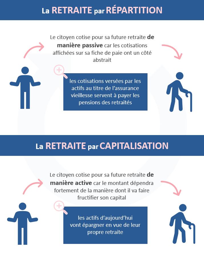 Retraite par répartition vs retraite par capitalisation