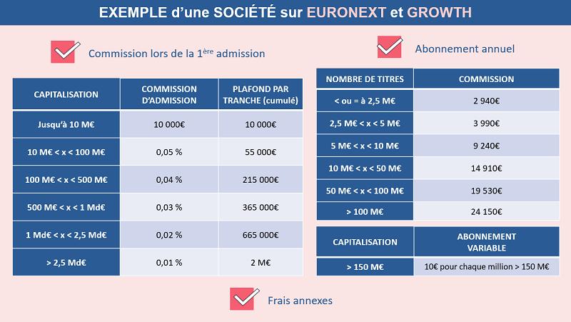 Exemple des frais pour une société sur Euronext et Growth