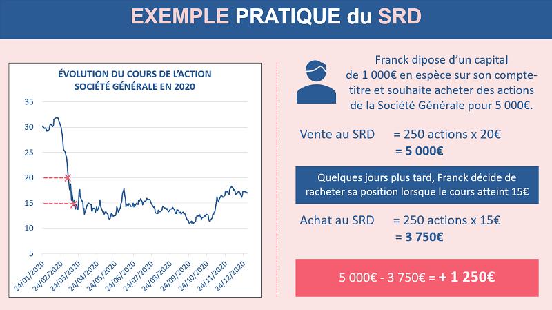 Exemple pratique d'un trade au SRD