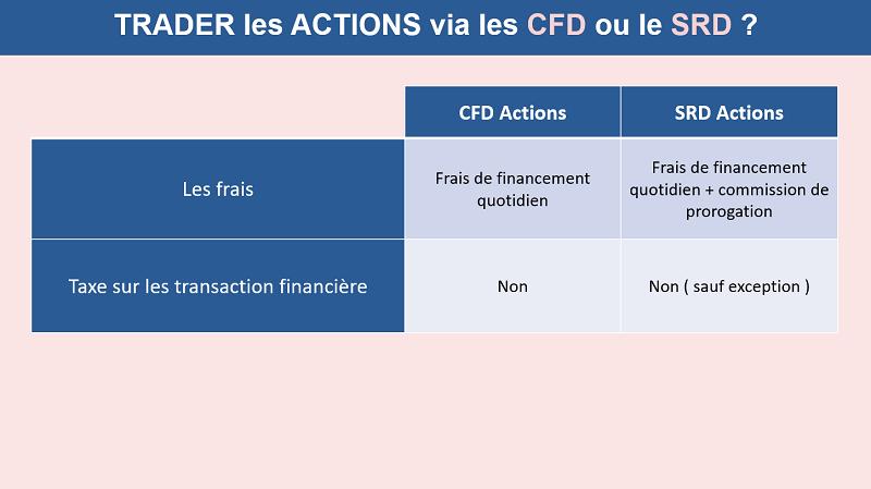 Le comparatif entre SRD et CFD sur actions en matière de frais
