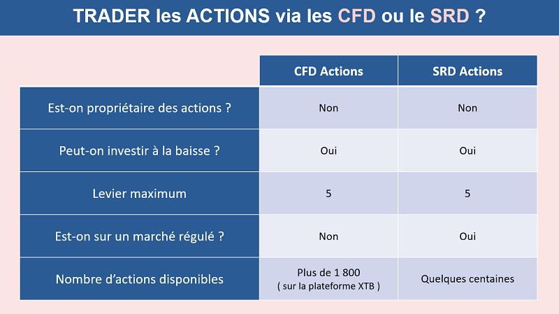 Le comparatif entre SRD et CFD sur actions