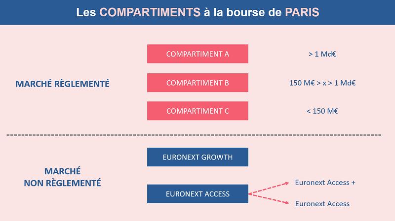 Les compartiments à la bourse de Paris