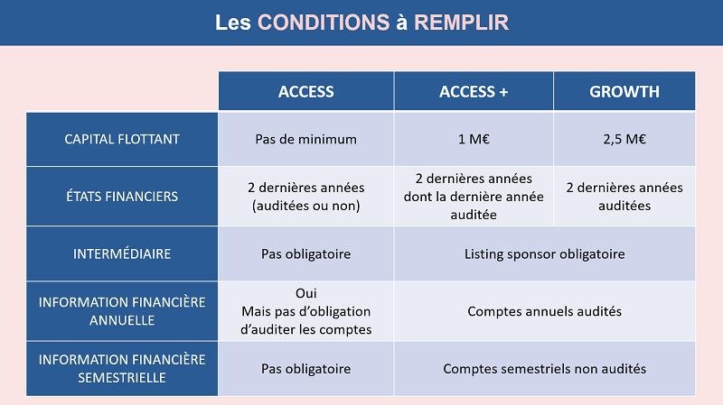 Les conditions à remplir pour intégrer Euronext Access et Growth