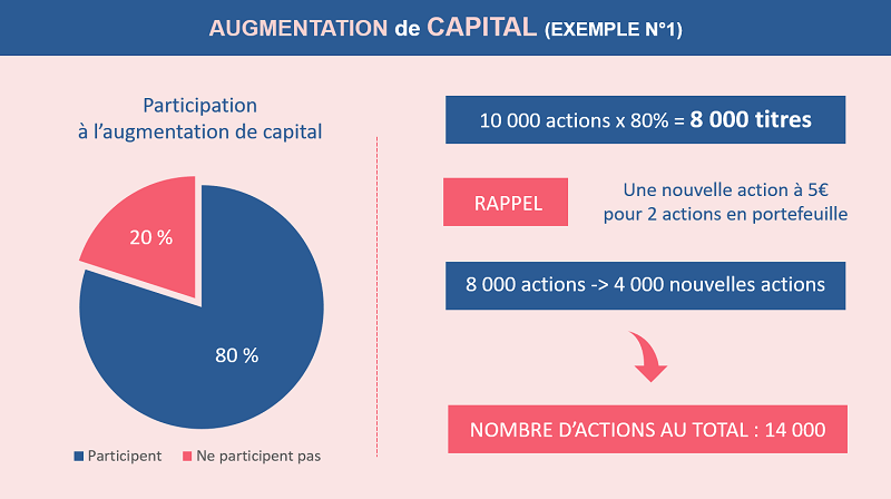 Augmentation de capital exemple 1 2