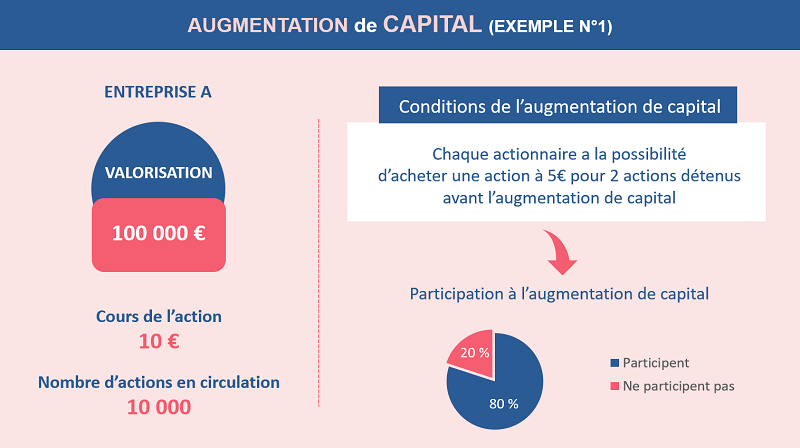 Augmentation de capital exemple 1
