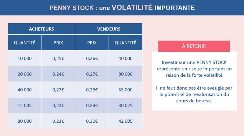 Ce qu'il faut retenir par rapport aux risques d'investir sur une Penny Stock