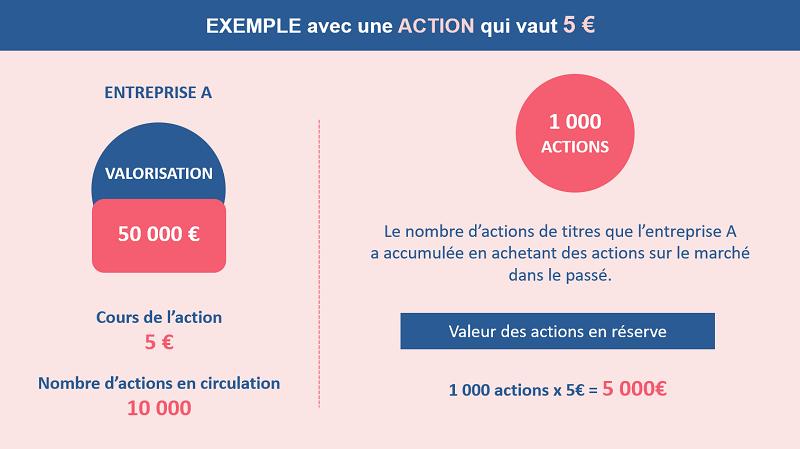 Exemple avec une action qui vaut 5€
