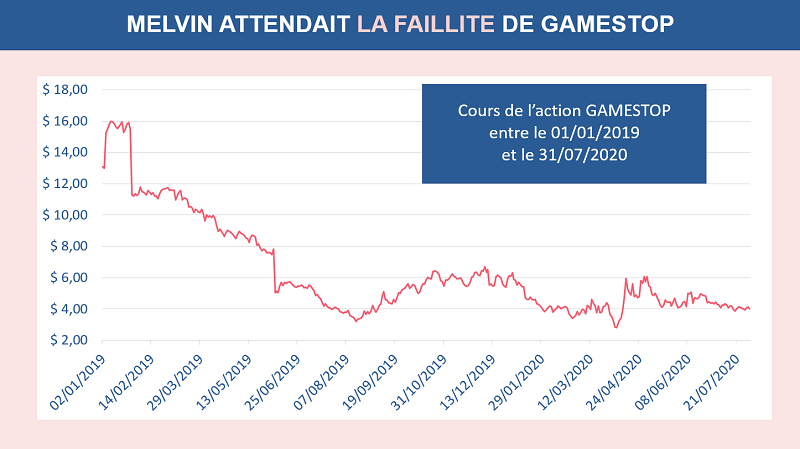 Graphique du cours de l'action Gamestop entre le 01.01.2019 et le 31.07.2020