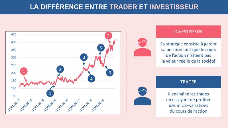 Investisseur et trader n'ont pas le même horizon d'investissement