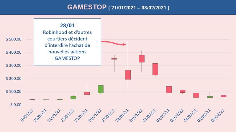 La décision de Robinhood d'interdire l'achat d'actions Gamestop le 28.01.2021