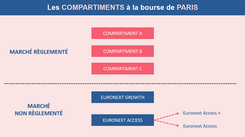 La répartition des compartiments à la bourse de Paris