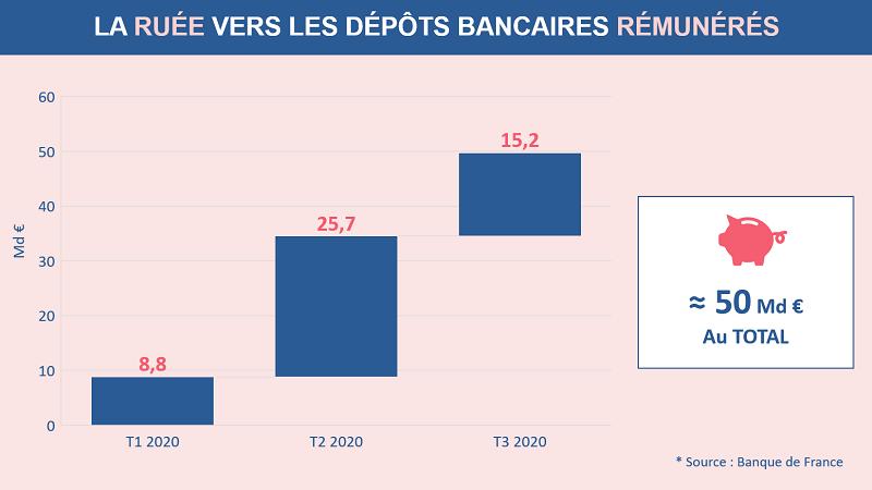 La ruée vers les dépôts bancaires rémunérés