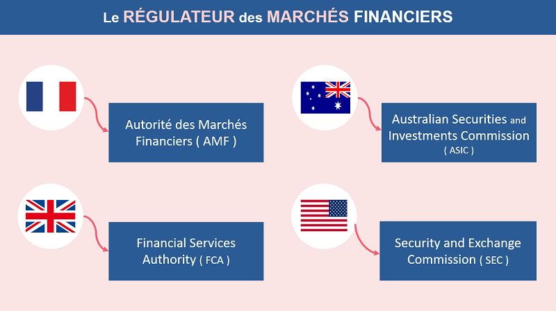 Le régulateur des marchés dans chaque pays