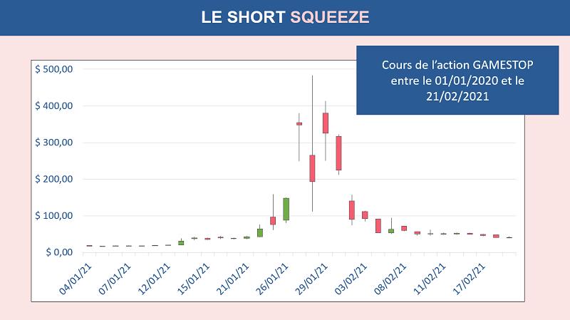 Le short squeeze qu'à connu Malvin Capital sur le NYSE