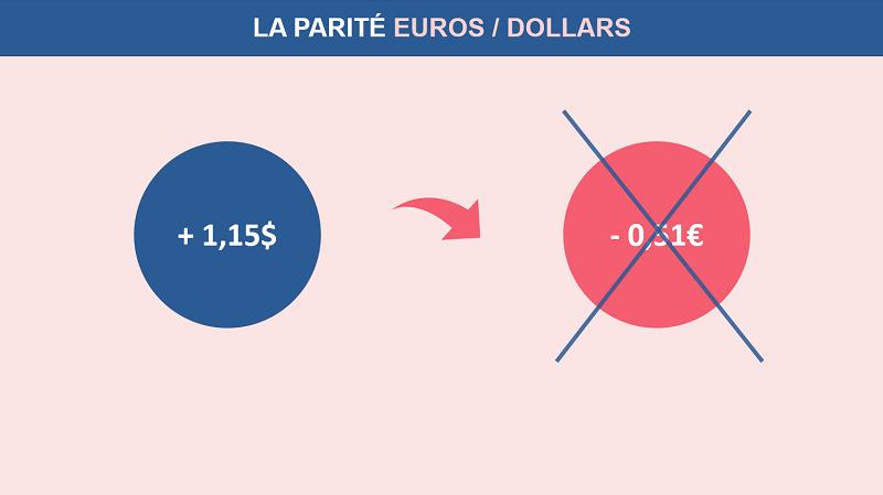Le taux de change ne peut pas modifier une plus-value en une moins-value