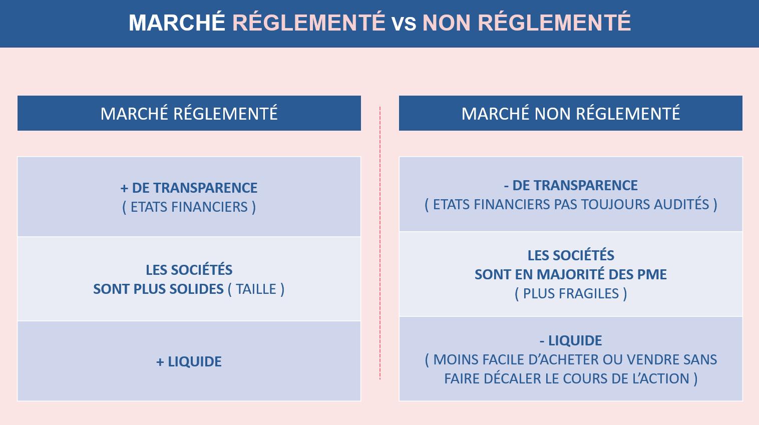Les différences entres marchés réglementés et non réglementés