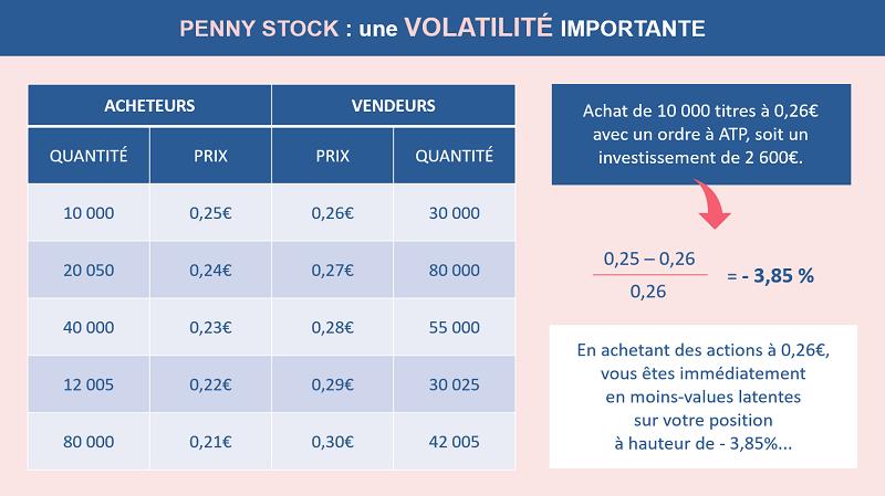 Les effets de la volatilité sur une Penny Stock