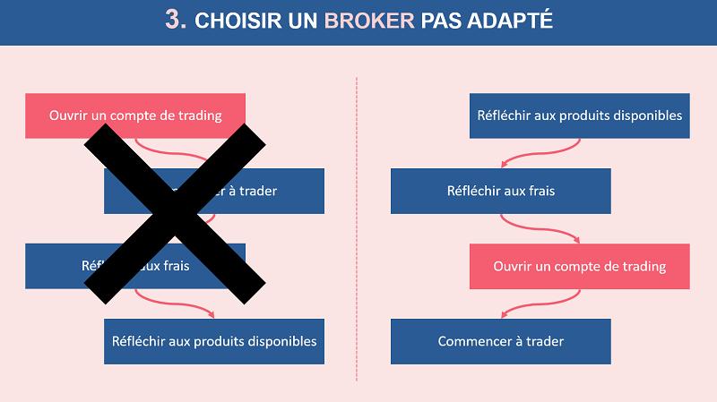 Choisir un broker qui n'est pas adapté à votre profil d'investisseur